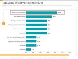 Top Sales Effectiveness Initiatives Partner Relationship Management Prm Tool Ppt Tips