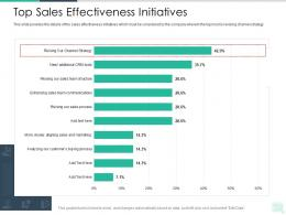 Top Sales Effectiveness Initiatives Reseller Enablement Strategy Ppt Professional