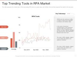 Top Trending Tools In RPA Market Ppt Powerpoint Presentation Diagram Images