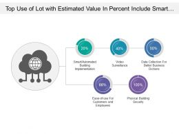 Top Use Of Lot With Estimated Value In Percent Include Smart Implementation And Ease Of Usability