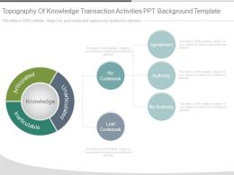 Topography Of Knowledge Transaction Activities Ppt Background Template
