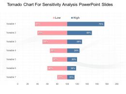 Tornado Chart For Sensitivity Analysis Powerpoint Slides