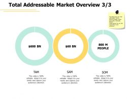 Total Addressable Marker Overview A452 Ppt Powerpoint Presentation Layouts Infographic