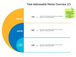 Total Addressable Marker Overview A477 Ppt Powerpoint Presentation Slides Infographic