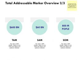 Total Addressable Marker Overview Finance Ppt Powerpoint Presentation Layouts