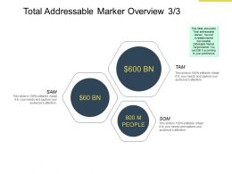 Total Addressable Market Overview Management Ppt Powerpoint Presentation Slideshow