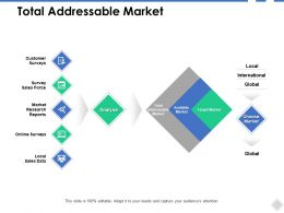 Total Addressable Market Analyse Ppt Powerpoint Presentation Ideas Aids