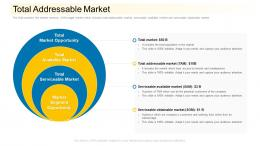 Total Addressable Market Community Financing Pitch Deck Ppt Styles Clipart Images