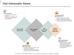 Total Addressable Market Equity Crowd Investing Ppt Ideas