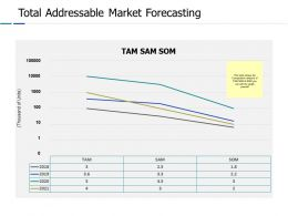 Total Addressable Market Forecasting Ppt Powerpoint Presentation Gallery Graphics