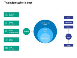 Total Addressable Market Ppt Powerpoint Presentation Images