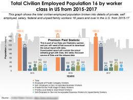Total Civilian Employed Population 16 By Worker Class In US From 2015-2017