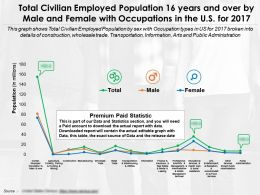 Total Civilian Employed Population 16 Years And Over By Male And Female With Occupations In Us For 2017