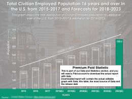 Total Civilian Employed Population 16 Years And Over In The Us From 2015-2023
