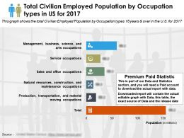 Total Civilian Employed Population By Occupation Types In Us For 2017