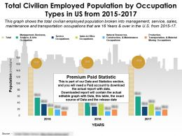 Total Civilian Employed Population By Occupation Types In Us From 2015-2017