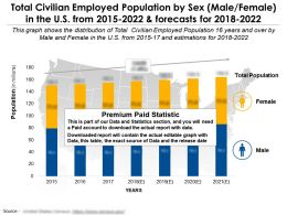 Total Civilian Employed Population By Sex In The Us From 2015-2022 And Forecasts For 2018-2022