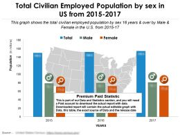 total_civilian_employed_population_by_sex_in_us_from_2015-2017_Slide01
