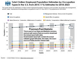 Total Civilian Employed Population Estimates By Occupation Types In The Us From 2015-2023