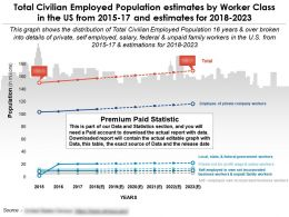 Total Civilian Employed Population Estimates By Worker Class In The Us From 2015-2023