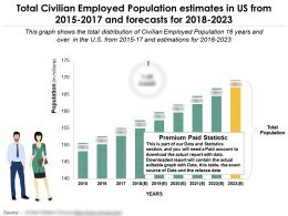 total_civilian_employed_population_estimates_in_us_from_2015-2017_and_forecasts_for_2018-2023_Slide01