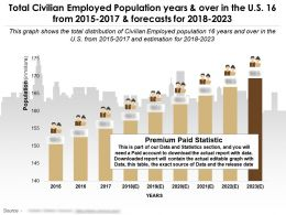 Total Civilian Employed Population Years And Over In The Us 16 From 2015-2017 And Forecasts For 2018-2023