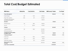 Total Cost Budget Estimated Ppt Powerpoint Presentation Icon Master Slide
