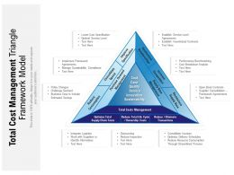Total Cost Management Triangle Framework Model