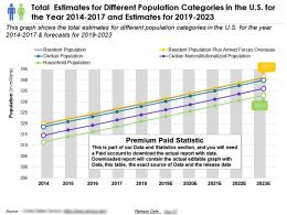 Total Estimates For Different Population Categories In The Us For The Year 2014-2023