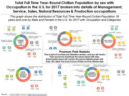 Total Full Time Year Round Civilian Population By Sex With Occupation In The US For 2017