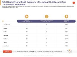 Total Liquidity And Debt Capacity Of Leading Us Airlines Before Coronavirus Pandemic Cash Ppt Slides