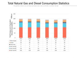 Total Natural Gas And Diesel Consumption Statistics