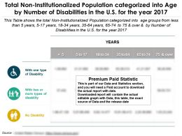 Total Non Institutionalized Population Categorized Into Age By Number Of Disabilities In Us For Year 2017
