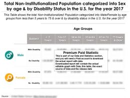 Total Non Institutionalized Population Categorized Into Sex By Disability Status And Age In The US For 2017