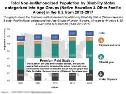 Total Non Institutionalized Population Of Native Hawaiian By Disability And Age Group In Us From 2013-2017