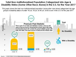 Total Non Institutionalized Population Of Some Other Race Alone By Disability And Age Group In Us For 2017