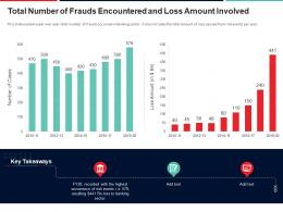 Total Number Of Frauds Encountered And Loss Amount Involved Approach To Mitigate Operational Risk Ppt Icons