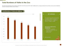 Total Numbers Of Visitor In The Zoo Strategies Overcome Challenge Of Declining