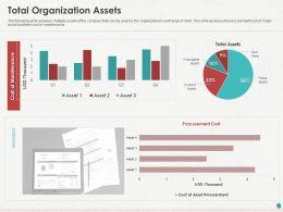 Total Organization Assets Ppt Powerpoint Presentation Professional Ideas