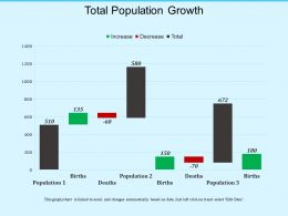 Total Population Growth
