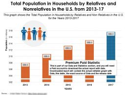 Total Population In Households By Relatives And Nonrelatives In The US From 2013-17