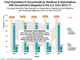 Total Population In Households By Relatives And Nonrelatives With Household Categories In The US From 2013-17