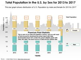 Total Population In The US By Sex For 2013-2017