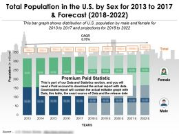 Total Population In The US By Sex For 2013-2022