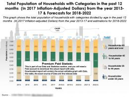 Total Population Of Households Categories In Past 12 Months In 2017 Inflation Adjusted Dollars From Year 2013-22