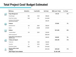 Total Project Cost Budget Estimated Ppt Powerpoint Presentation Ideas Inspiration