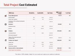 Total Project Cost Estimated Ppt Powerpoint Presentation Pictures File Formats