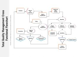 Total Quality Management Cross Functional Flowchart