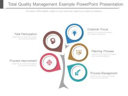 Total Quality Management Example Powerpoint Presentation