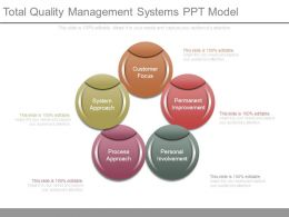 Total Quality Management Systems Ppt Model